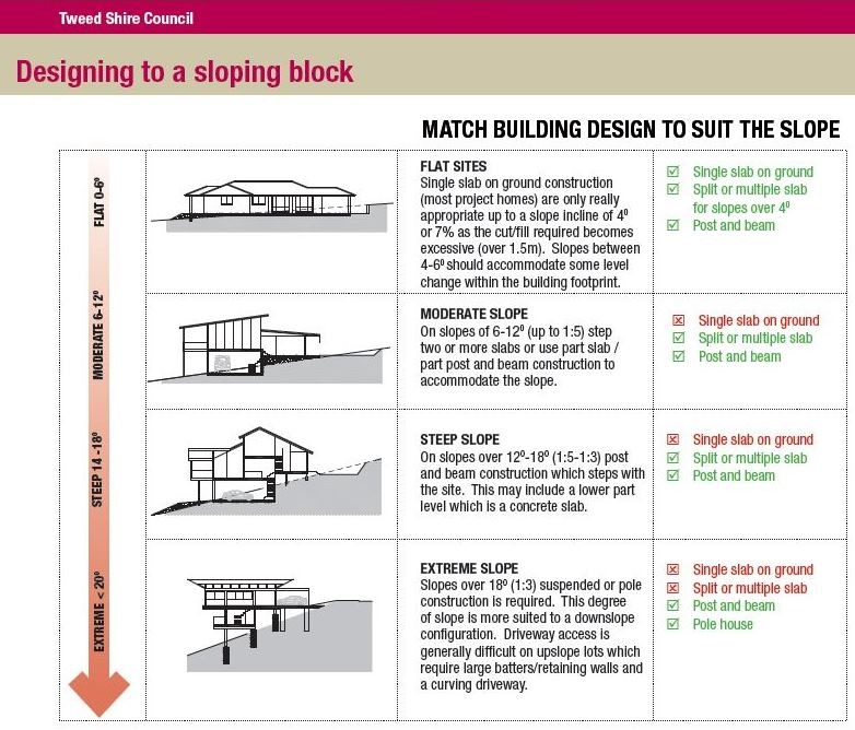 sloping block